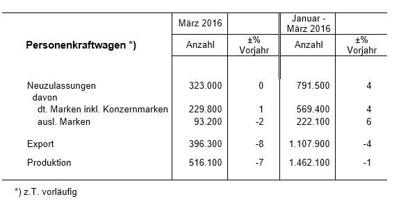 VDA - Pkw-Inlandsmark  ersten Quartal 2016