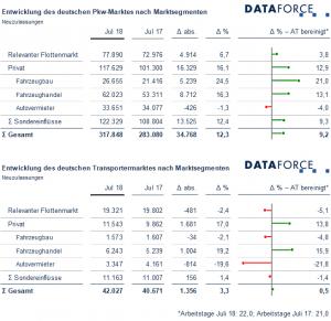 dataforce-marktsegmente juli 2018